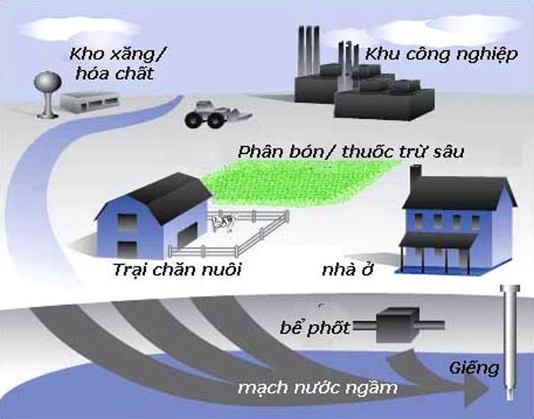 Sự thật đáng sợ về nguồn cung cấp nước sinh hoạt ở Việt Nam